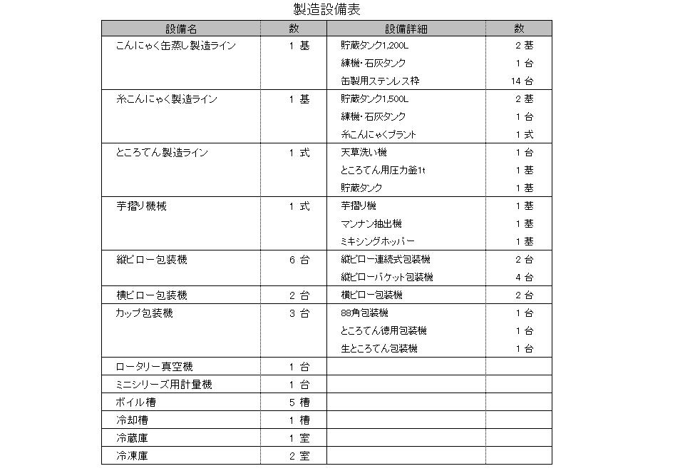 製造について-製造設備表